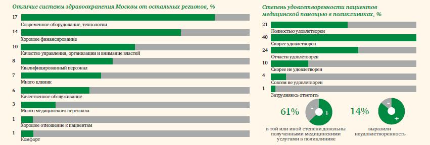 Отличия здравоохранения Москвы от других регионов